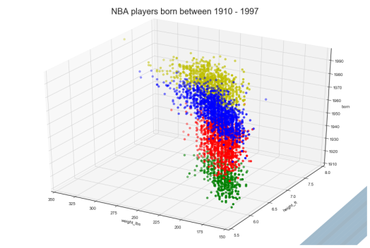 NBA weight by height over time.png
