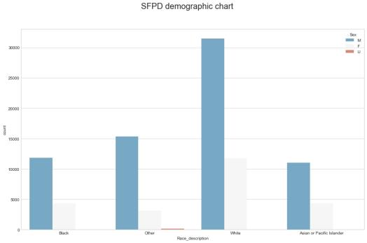 SFPD demographic chart.png